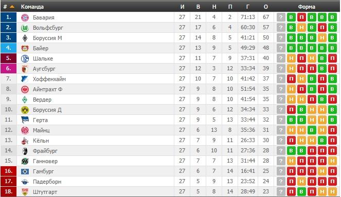 Немецкая турнирная таблица по футболу