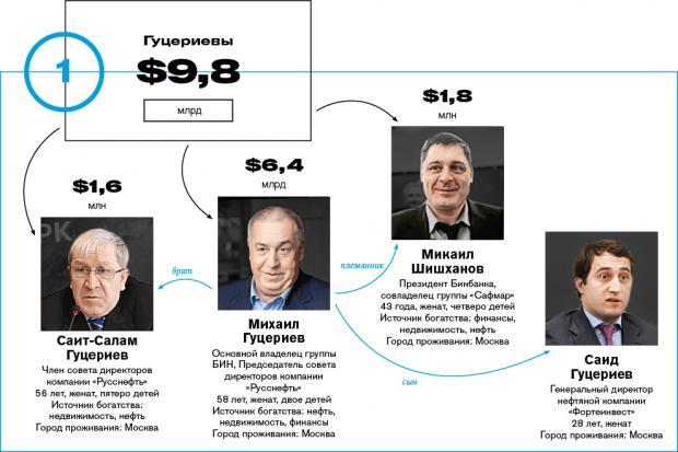 Богатейшие семьи России 2016