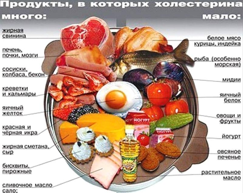 холедол от холестерина состав цена