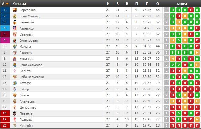 Футбол испанская премьер лига таблиц