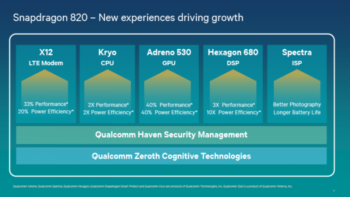 Qualcomm 820